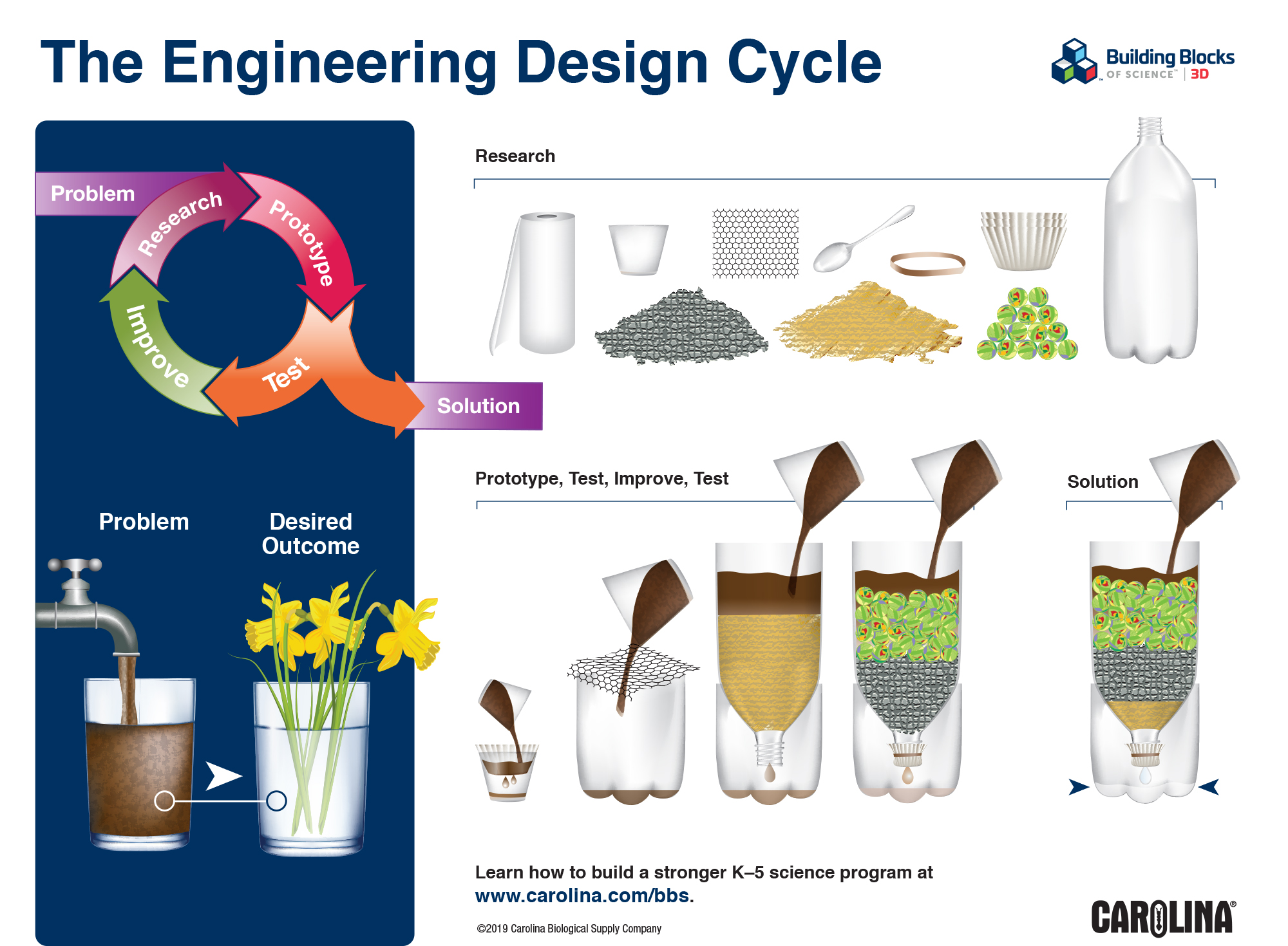 Infographic: The Engineering Design Cycle