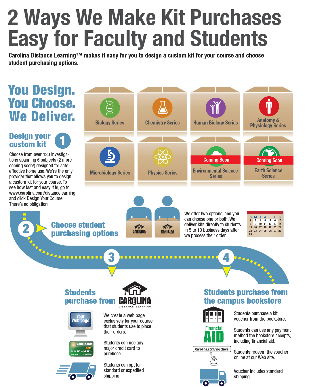 Infographic: Easy Purchase Options for Distance Learning Lab Kits ...