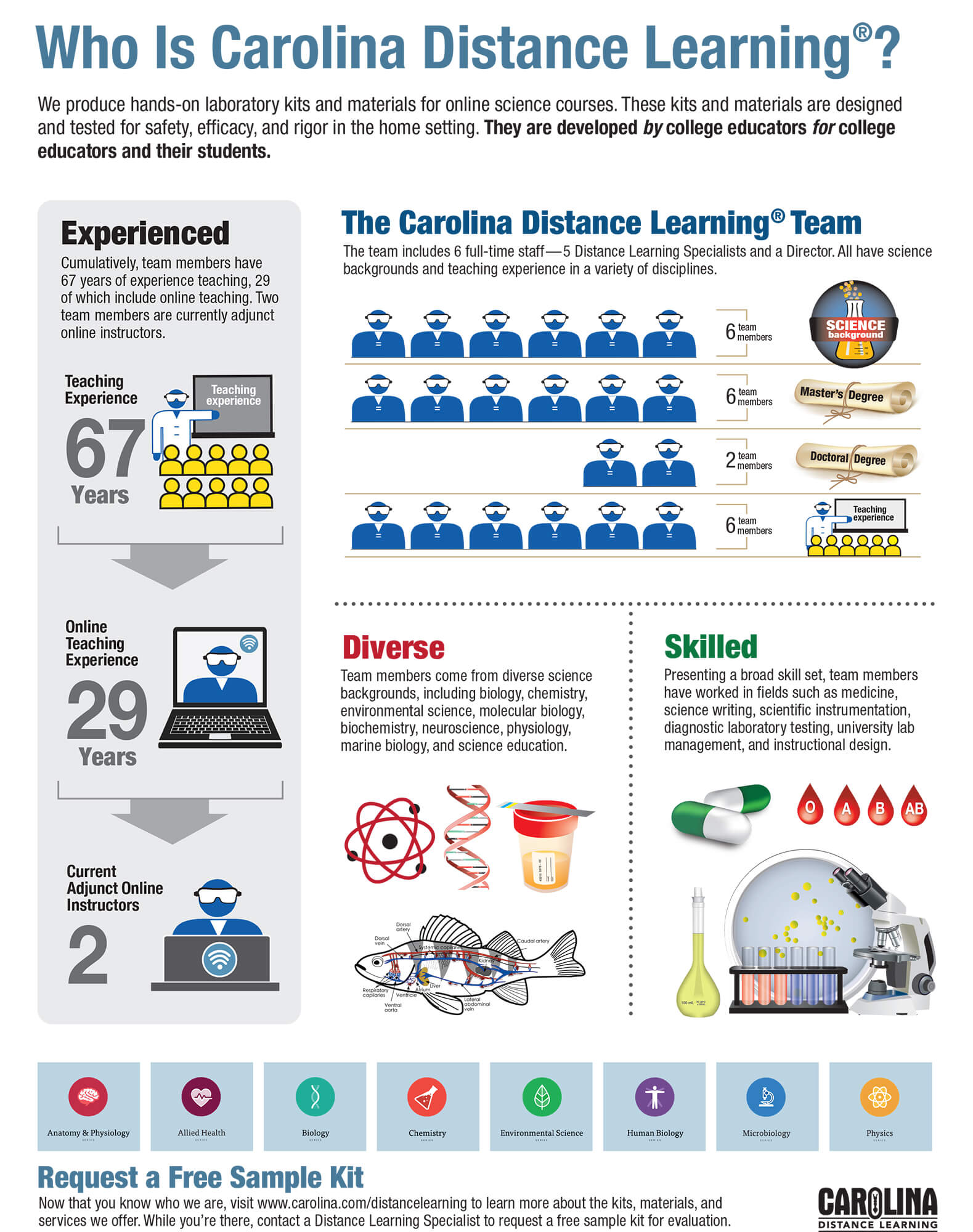 Infographic: Who Is Carolina Distance Learning?