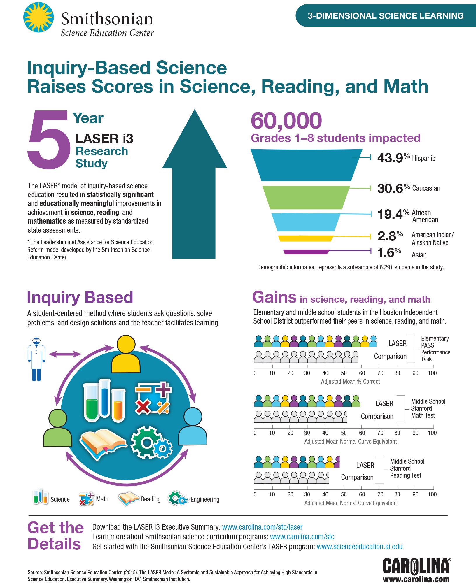 Inquiry-Based Science Raises Scores in Science, Reading, and Math